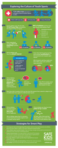 One in four young athletes say it's normal to commit hard fouls and play rough to send a message during a game. Learn more facts in the infographic. (PRNewsFoto/Safe Kids Worldwide)