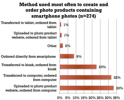 Most often used methods to create photo products containing smartphone photos.  (PRNewsFoto/Suite 48 Analytics)