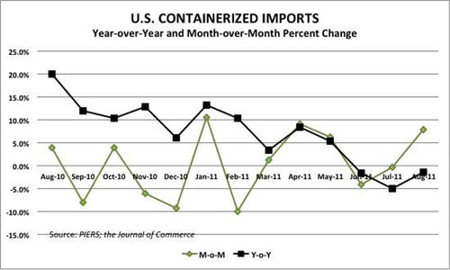U.S. Containerized Imports Down 1.5 Percent For August, Eastbound Trans-Pacific Trade Fell 3.8