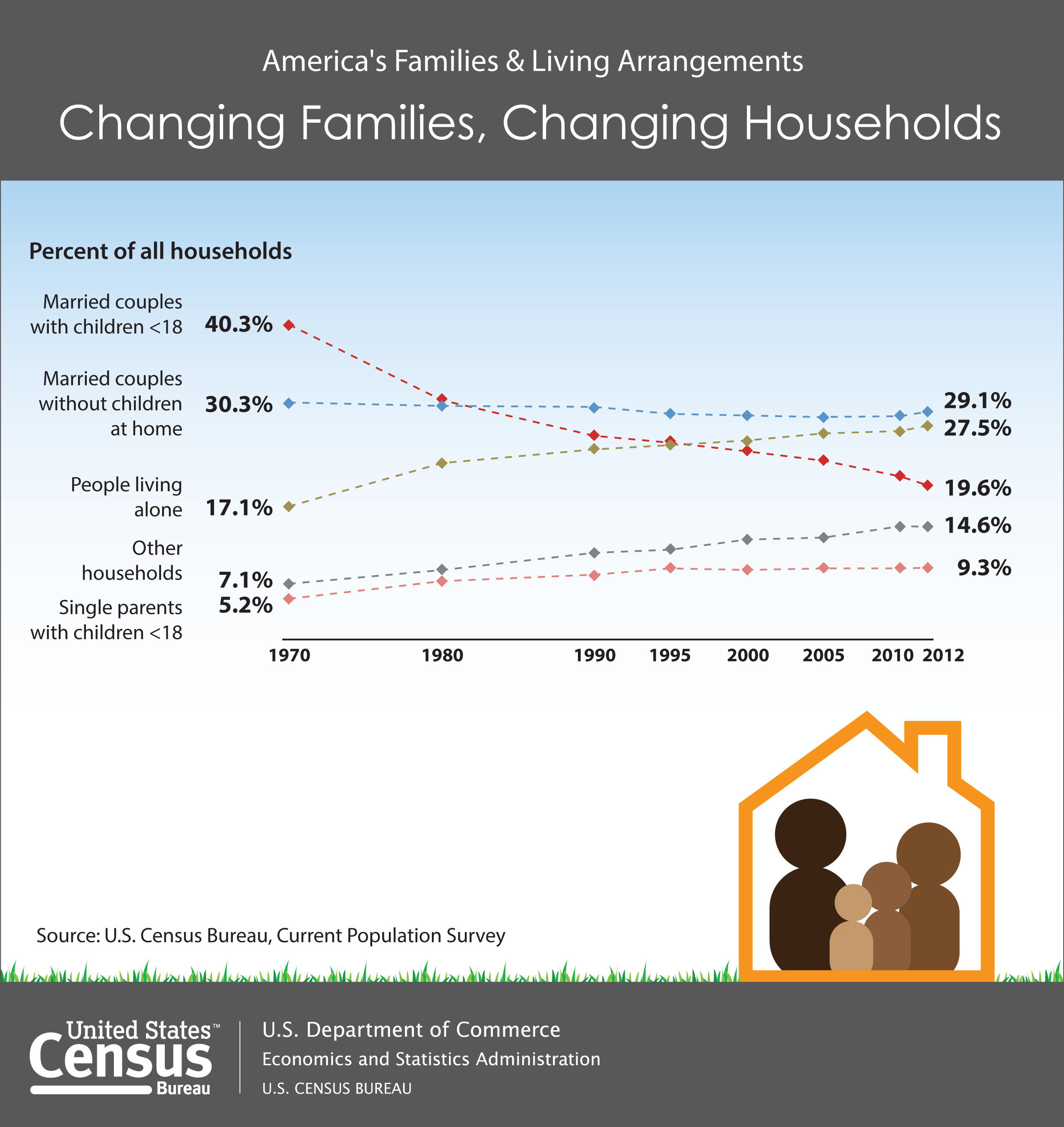 According to the U.S. Census Bureau, the share of households that consisted of married couples with children shrunk by half between 1970 and 2012, from 40 percent to 20 percent. At the same time, the percentage of households consisting of a person living alone climbed from 17 percent to 27 percent. America's Families and Living Arrangements: 2012. www.census.gov.  (PRNewsFoto/U.S. Census Bureau)