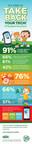 LeapFrog #TakeBackYourTech Infographic