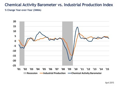 Leading Economic Indicator Reaches Seven Year High; Suggests Improving Business Activity