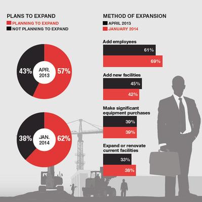 KeyBank Middle Market Business Sentiment Survey. (PRNewsFoto/KeyCorp) (PRNewsFoto/KEYCORP)