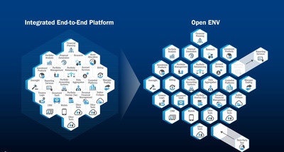 Envestnet, Inc. (ENV) has unveiled Open ENV to offer differentiated user experiences, accelerate integrations and extend the availability of Envestnet's solutions.  The roll-out, released as part of Envestnet's ongoing technology innovation process, was announced today during the Envestnet Advisor Summit, which is underway at the Hilton Chicago.