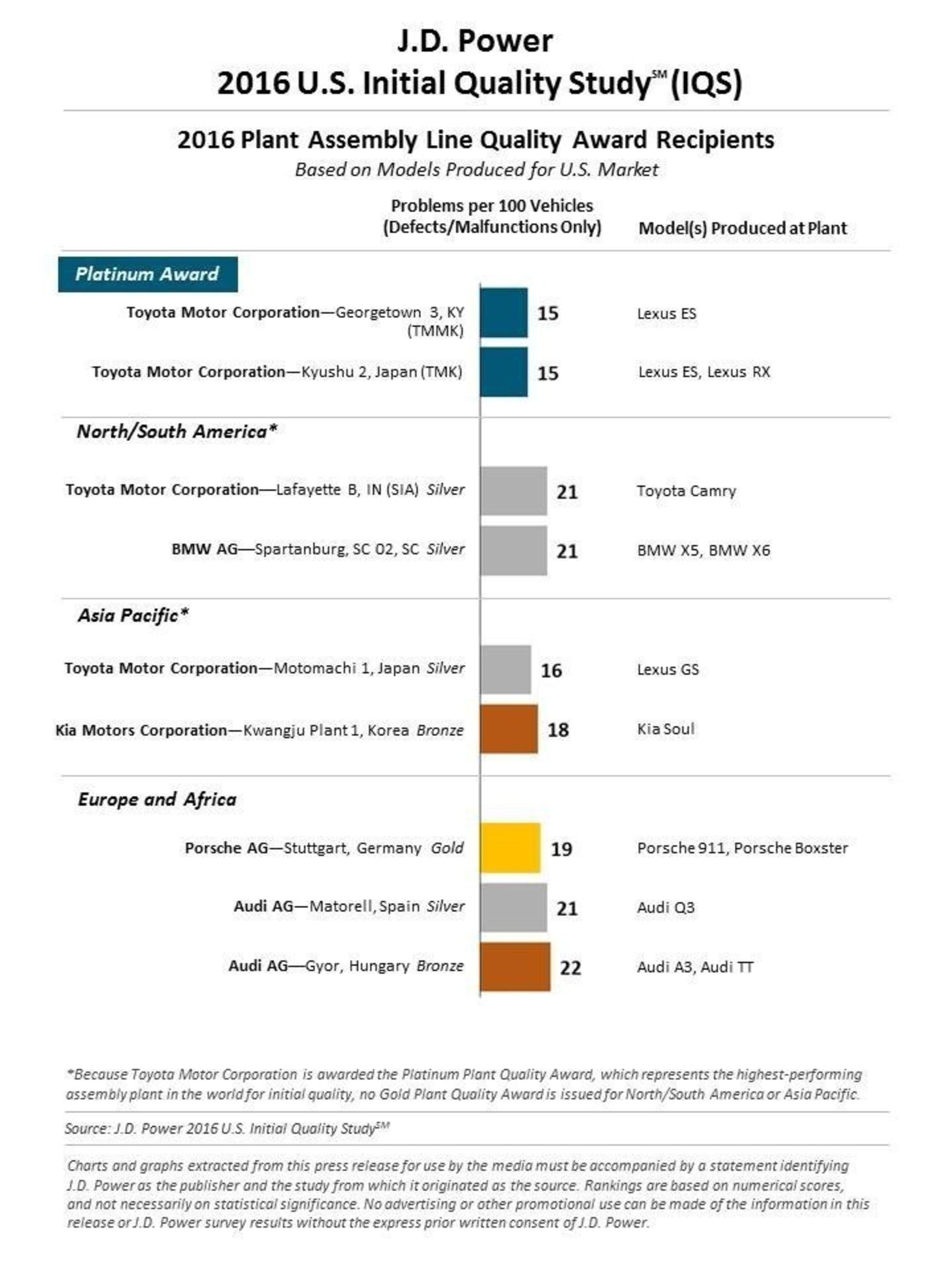 2016 J.D. Power U.S. IQS Plant Quality