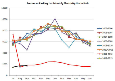 Energy consumption in the Appalachian State Freshman Parking Lot decreased dramatically (66.5%) after the July 2011 installation of energy efficient LED parking lot lighting from Evolucia, Inc.  (PRNewsFoto/Evolucia Inc.)