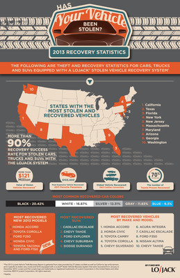 LoJack releases fifth annual vehicle theft recovery report; the new infographic highlights important theft trends. LoJack's fifth annual Vehicle Theft Recovery Report and infographic reviews auto theft trends over the past year specific to vehicles equipped with the LoJack(TM) Stolen Vehicle Recovery System. (PRNewsFoto/LoJack Corporation)