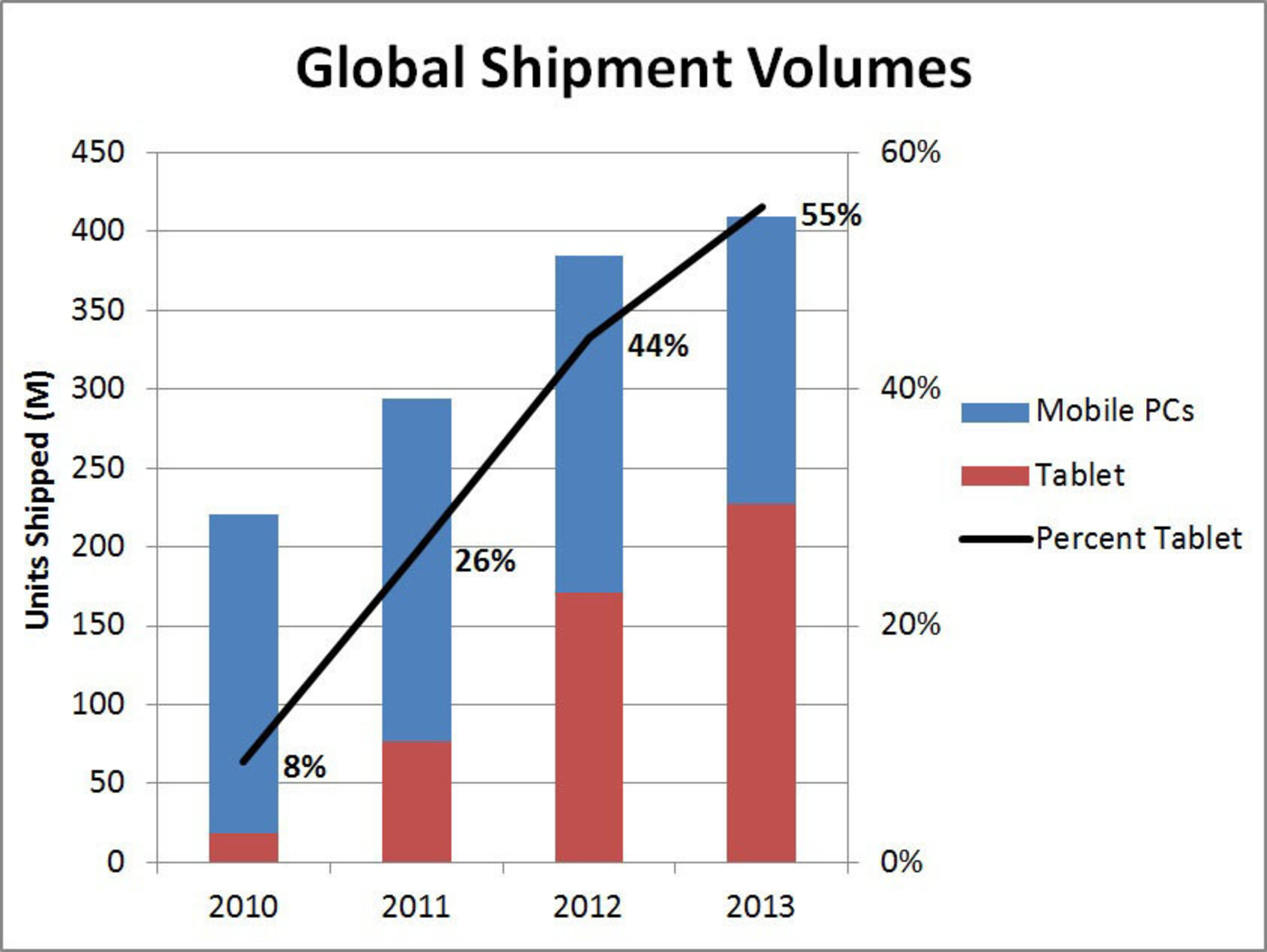 Exhibit 1: Four Year Shipment History of Mobile PC and Tablets.  (PRNewsFoto/Strategy Analytics)