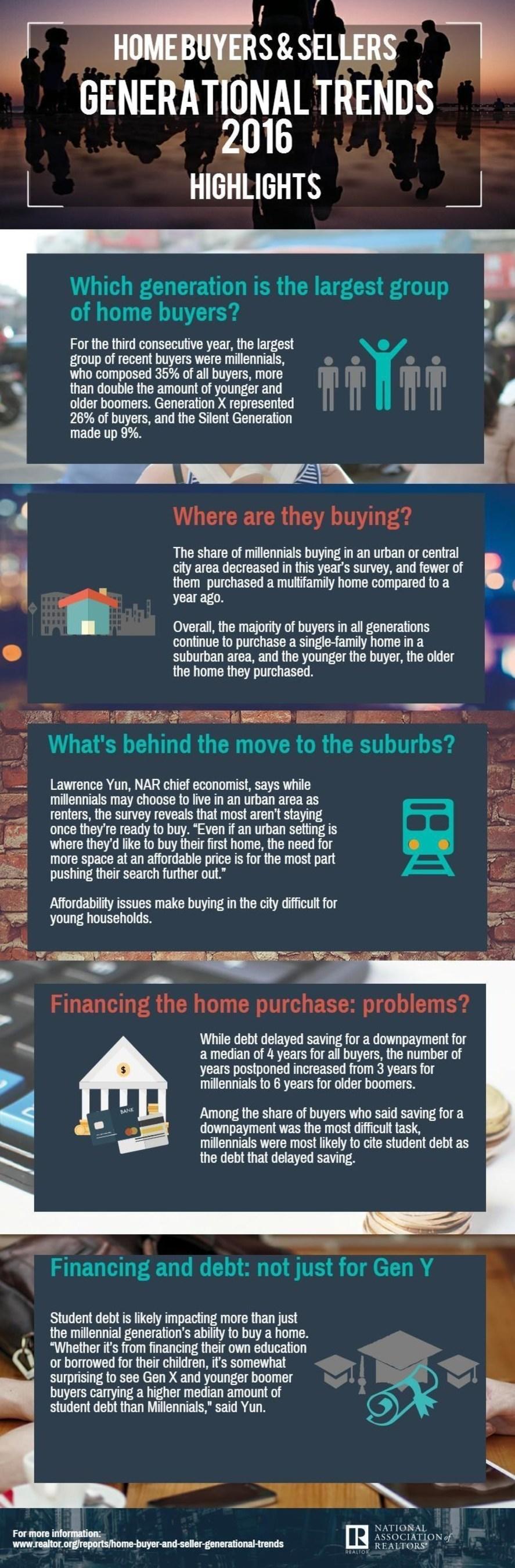 NAR Generational Survey: Millennials Increasingly Buying in Suburban Areas