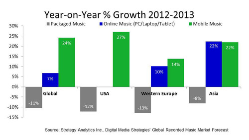 Global Digital Music Gains Struggle to Offset Declining Physical Music Sales