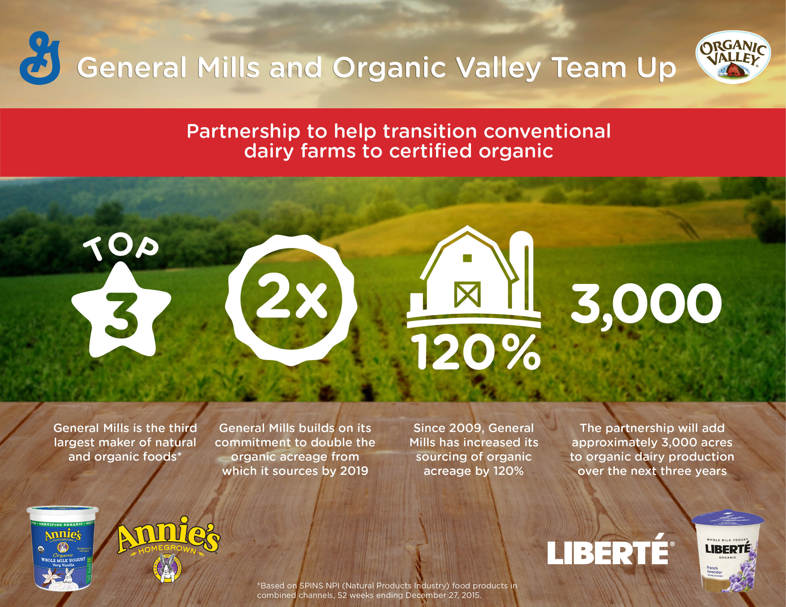 Infographic.  General Mills has announced a strategic sourcing partnership with the largest organic cooperative in the U.S. that will help about 20 dairy farms add around 3,000 acres to organic dairy production over the next three years.