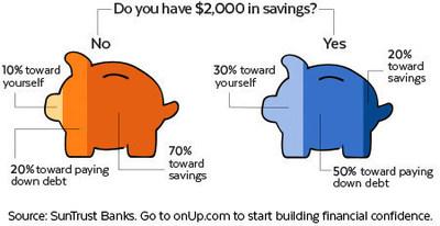 SunTrust Savings Infographic
