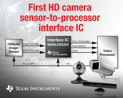Industry's first Full HD sensor-to-processor receiver.  (PRNewsFoto/Texas Instruments Incorporated)