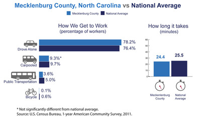 Mecklenburg County, N.C., has among the highest number of commuters coming from another county in the nation, the U.S. Census Bureau reported today in new estimates released from the American Community Survey. The Census Bureau also released estimates showing the county's average one-way commute time and how residents travel to work.  (PRNewsFoto/U.S. Census Bureau)