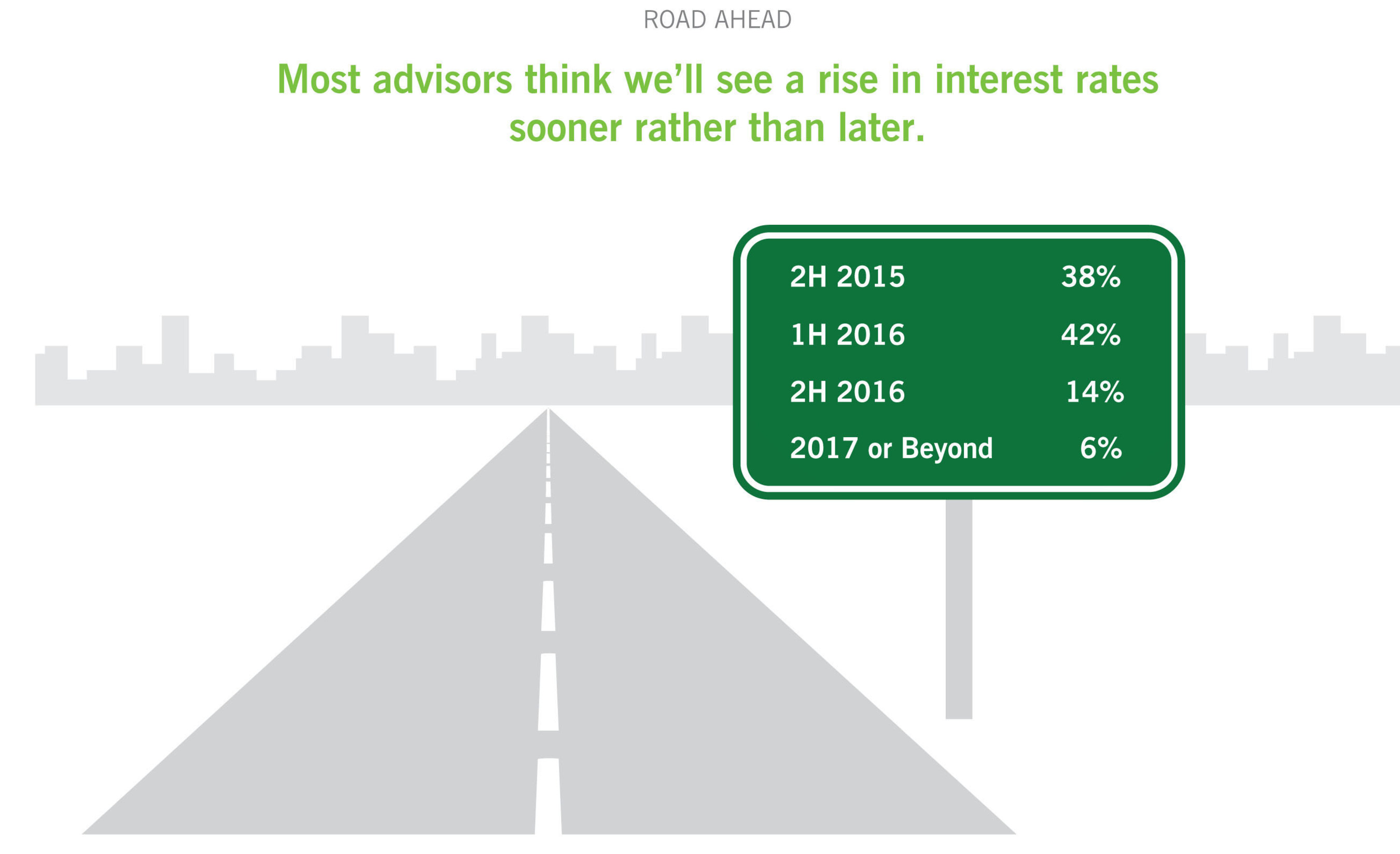 80% of advisors believe we will see a rate increase in 2015 or the first half of 2016.