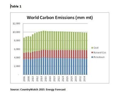 Global Carbon Emissions Falling