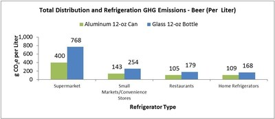 The use phase for aluminum cans (transportation and refrigeration) is less carbon intensive than glass bottles under a number of different scenarios