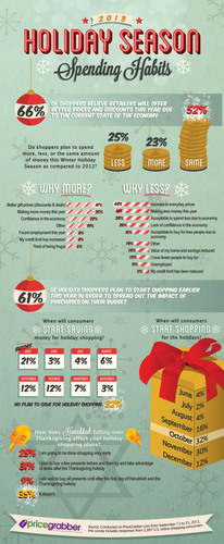 Holiday 2013 Spending Habits from PriceGrabber. (PRNewsFoto/PriceGrabber.com) (PRNewsFoto/PRICEGRABBER.COM)