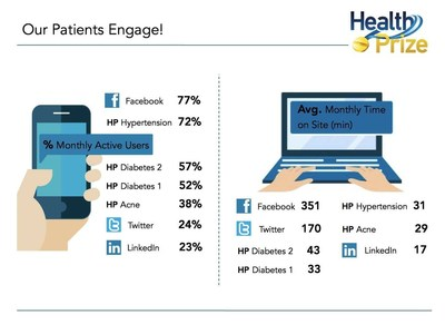 HealthPrize program engagement levels rival those of social media.