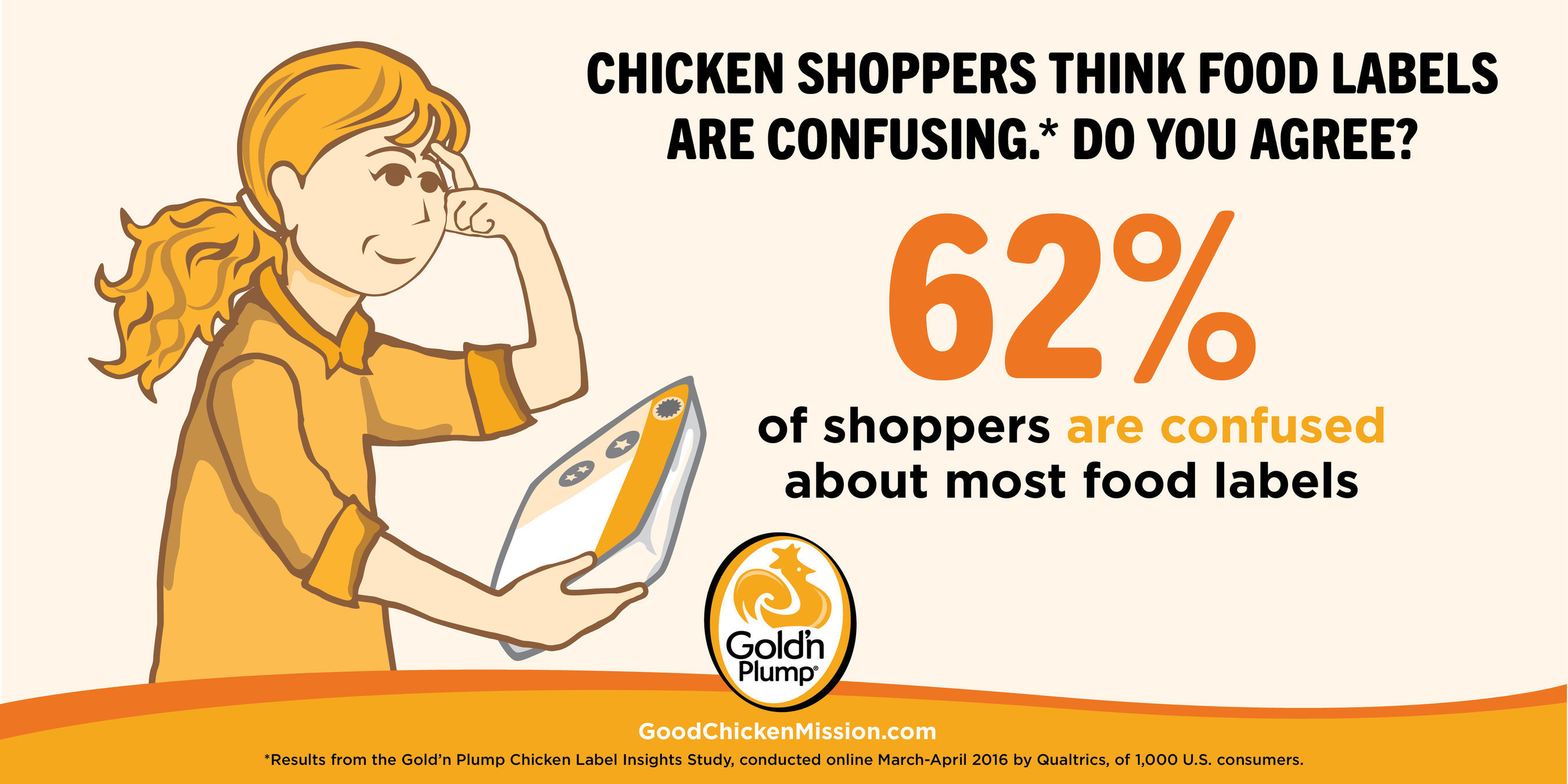 The Gold'n Plump(R) Chicken Label Insights Study reveals 62 percent of chicken shoppers are confused by food labels.The brand also launches tools for chicken shoppers to help define new label claims as No Antibiotics-Ever and American Humane Certified(TM) attributes are added to the Gold'n Plump All Natural line of chicken.