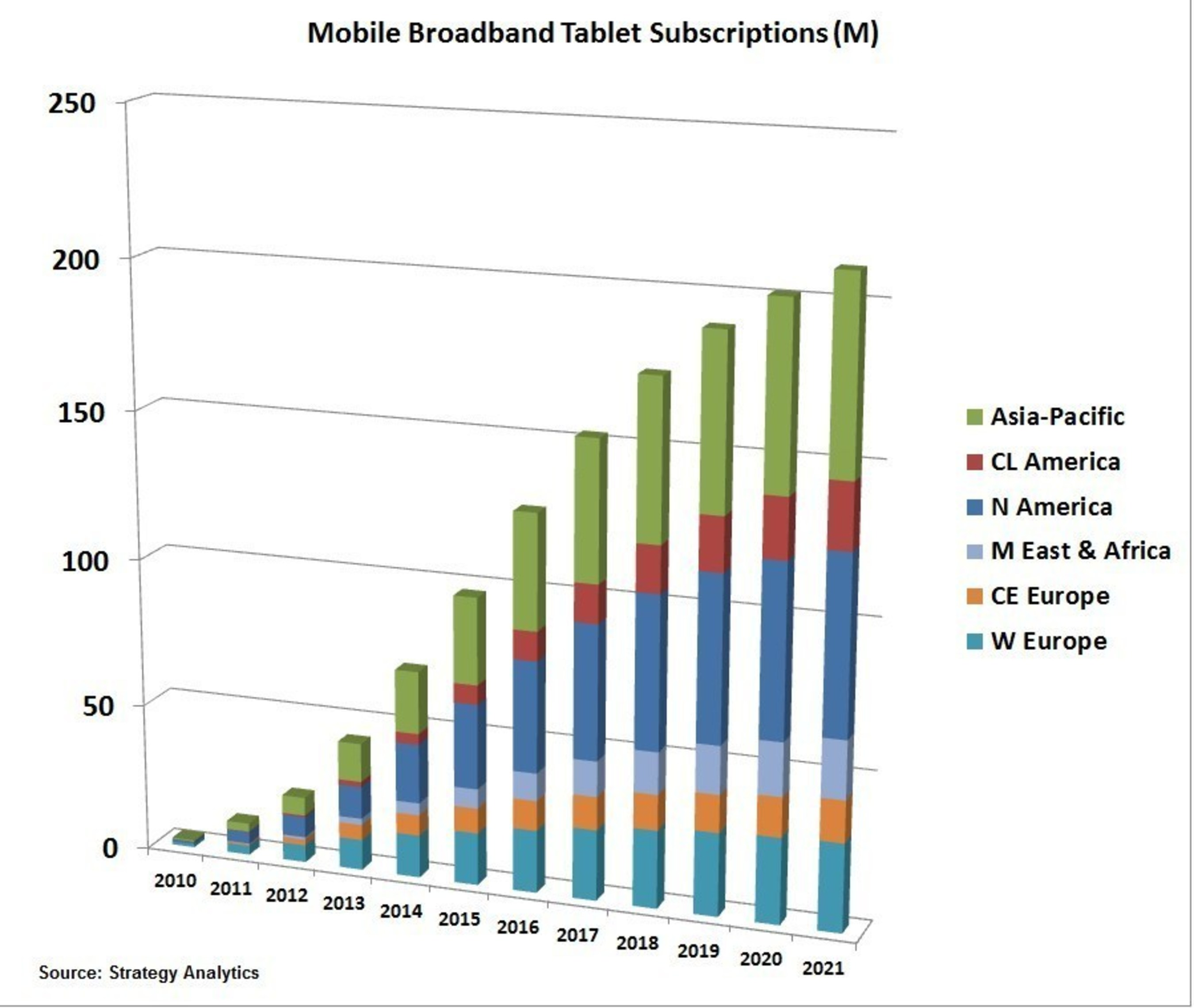 Mobile Broadband Tablet Subscriptions to Double to 200 Million by 2021, says Strategy Analytics