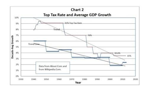 Tax Rate Chart (PRNewsFoto/Dr. J. H. Moromisato)