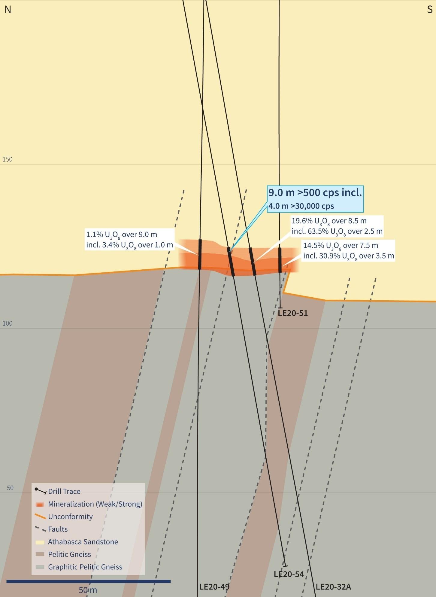 Figure 3 – Vertical Cross-Section 4510E (Drill Hole LE20-54) (CNW Group/IsoEnergy Ltd.)