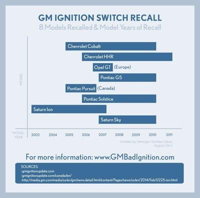 Heninger Garrison Davis is Investigating Claims of GM Bad Ignition Lawsuits (PRNewsFoto/Heninger Garrison Davis, LLC)