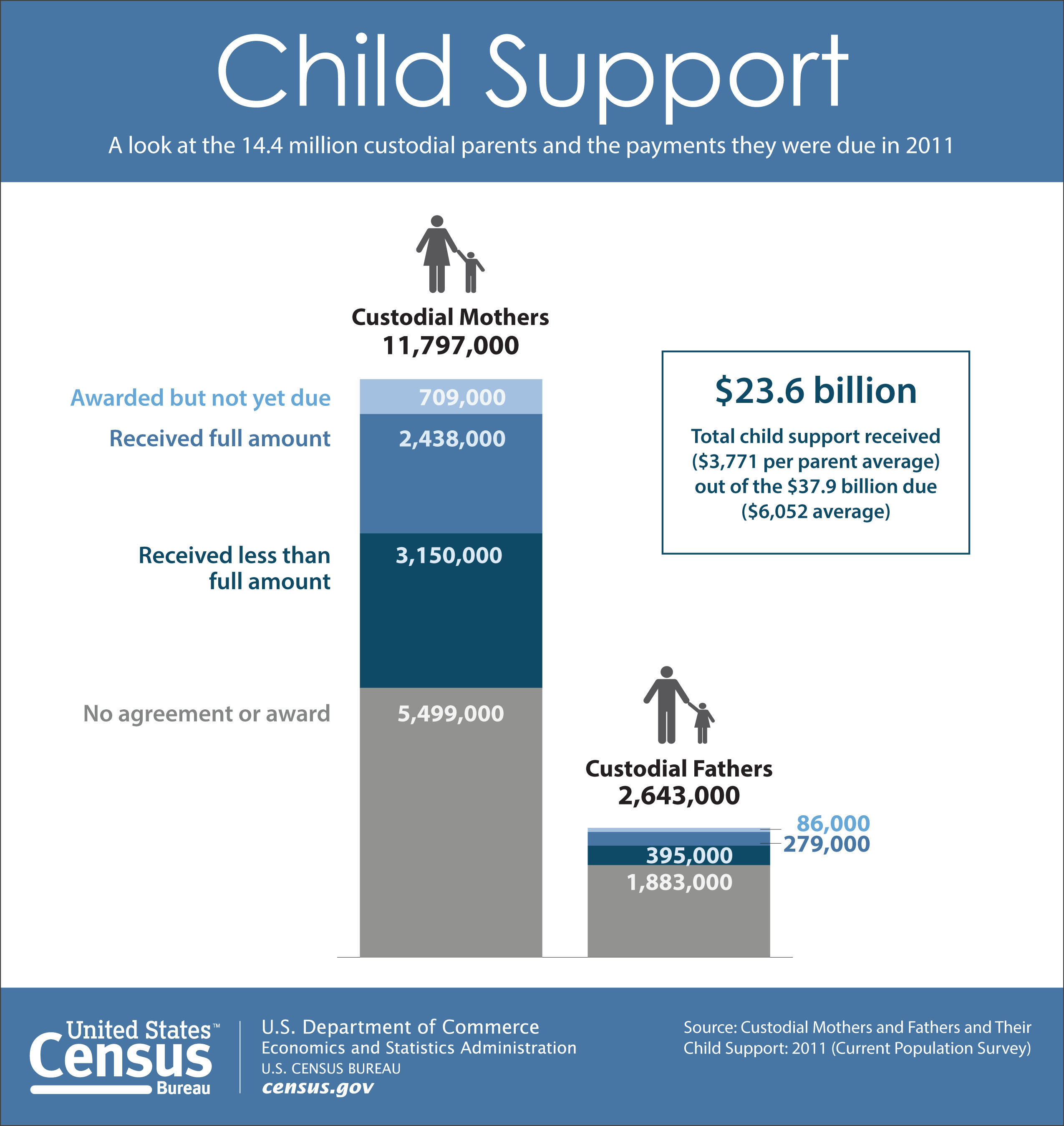 Census Bureau says that while more contact with noncustodial parents increases the likelihood of receiving the full amount of child support payments due, just 62 percent of the $37.9 billion owed was actually paid to custodial parents.  (PRNewsFoto/U.S. Census Bureau)