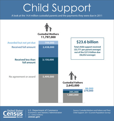 Census Bureau says that while more contact with noncustodial parents increases the likelihood of receiving the full amount of child support payments due, just 62 percent of the $37.9 billion owed was actually paid to custodial parents. (PRNewsFoto/U.S. Census Bureau) (PRNewsFoto/U.S. CENSUS BUREAU)