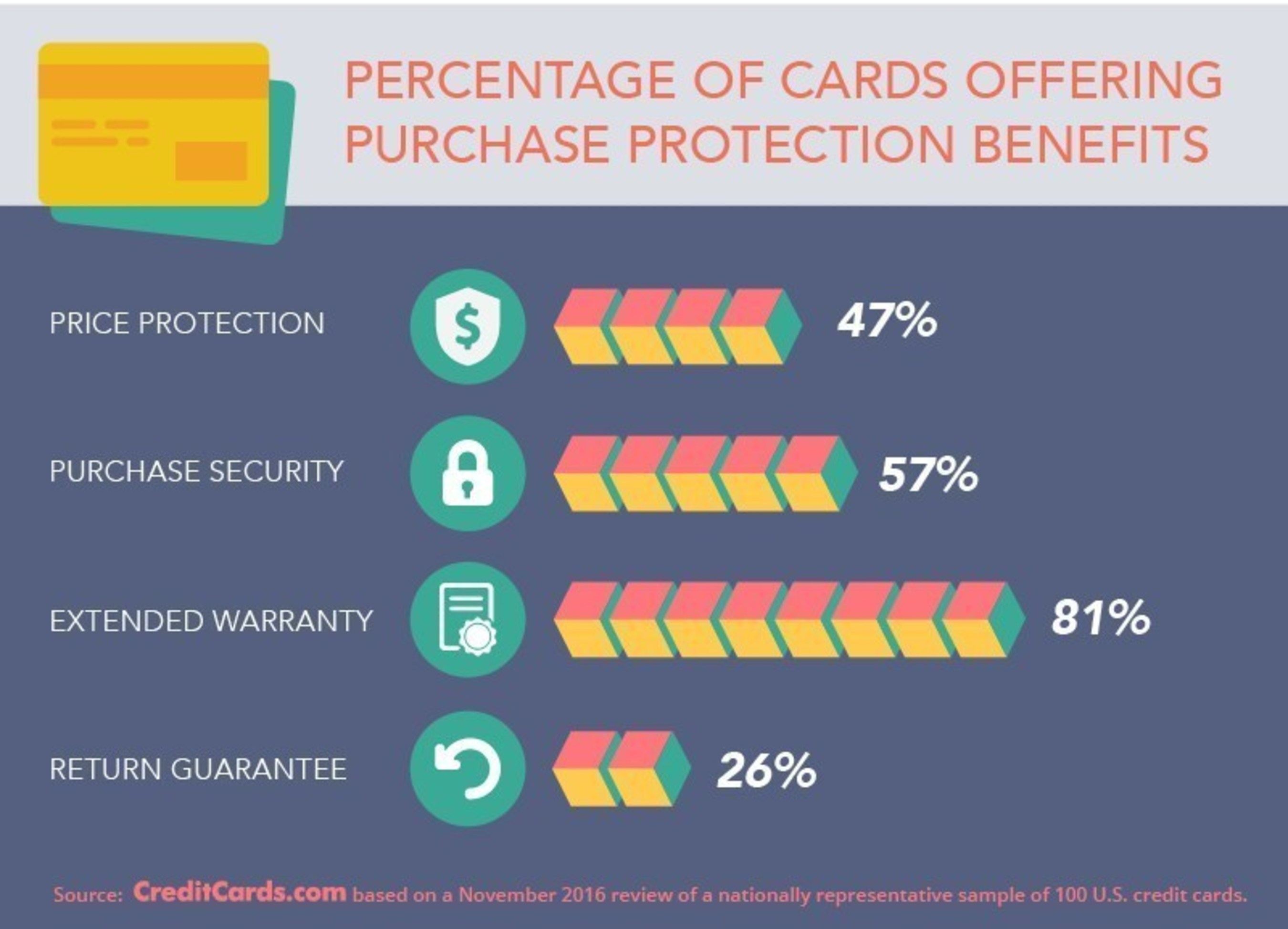 Holiday shoppers should take advantage of free credit card perks such as extended warranties, purchase security, price protection and guaranteed returns.