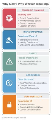 Based on deep market knowledge and client engagements, TAPFIN estimates that as many as 80 percent of companies currently lack data on who is working on their premises or on their behalf. This creates safety and compliance risks, and limits an organization's efficiency and ability to implement basic strategic objectives.