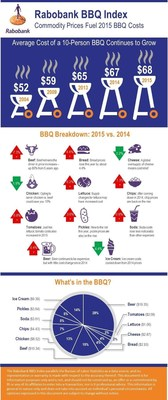 Second annual Rabobank BBQ Index reveals yearly cost increases for many barbeque favorites