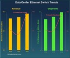 Spending on Branded Data Center Ethernet Switches Sees Highest Growth in Four Years, According to Crehan Research