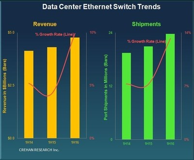 Data Center Ethernet Switching 2Q16 -- CREHAN RESEARCH Inc.
