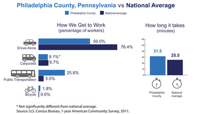 Philadelphia County, Pa., has among the highest number of commuters coming from another county in the nation, the U.S. Census Bureau reported today in new estimates released from the American Community Survey. The Census Bureau also released estimates showing the county's average one-way commute time and how residents travel to work.  (PRNewsFoto/U.S. Census Bureau)