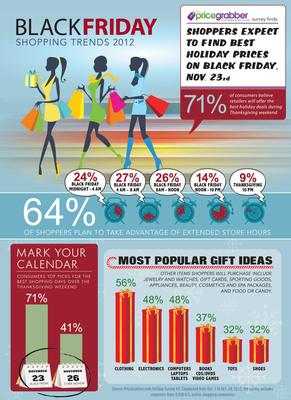 PriceGrabber(R) Black Friday Infographic.  (PRNewsFoto/PriceGrabber.com)