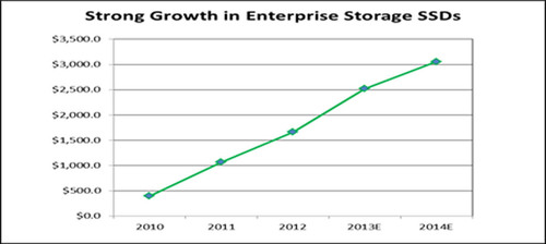 Strong Growth in Enterprise Storage SSDs ($ in millions).  (PRNewsFoto/Balch Hill Partners, L.P.)