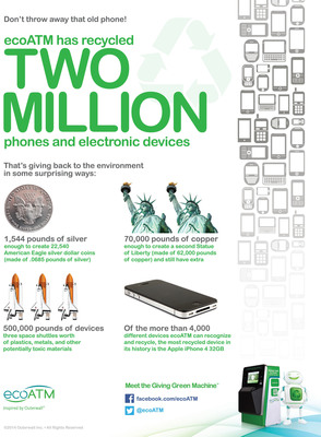 ecoATM, the nationwide network of automated electronics recycling kiosks, has officially recycled more than two million phones and devices in its four-year history. ecoATM's more than 800 kiosks, which are located in shopping malls and retailers, recycle consumer electronics and provide cash payments as an incentive for consumers to recycle.  (PRNewsFoto/ecoATM)