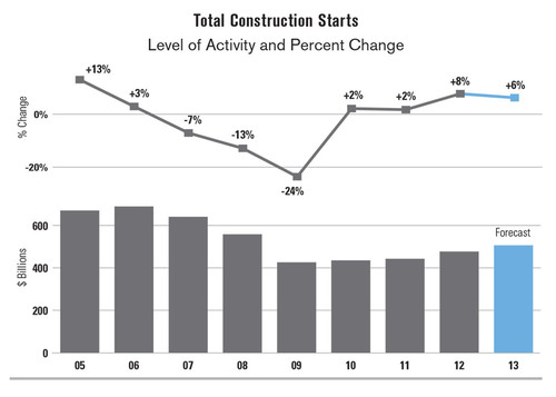 New Construction Starts to Climb 6% in 2013, Says McGraw Hill Construction
