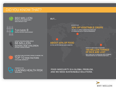 More than 850 million people in the world don't have enough to eat, and one of every eight people suffer from hunger. A staggering amount of food is lost or wasted at almost every point in the food chain, and no country or region is immune. BNY Mellon has launched a global initiative to raise awareness of issues related to food security and waste through a series of nearly 100 employee volunteer events that will be held around the world before, during and after World Food Day on October 16.