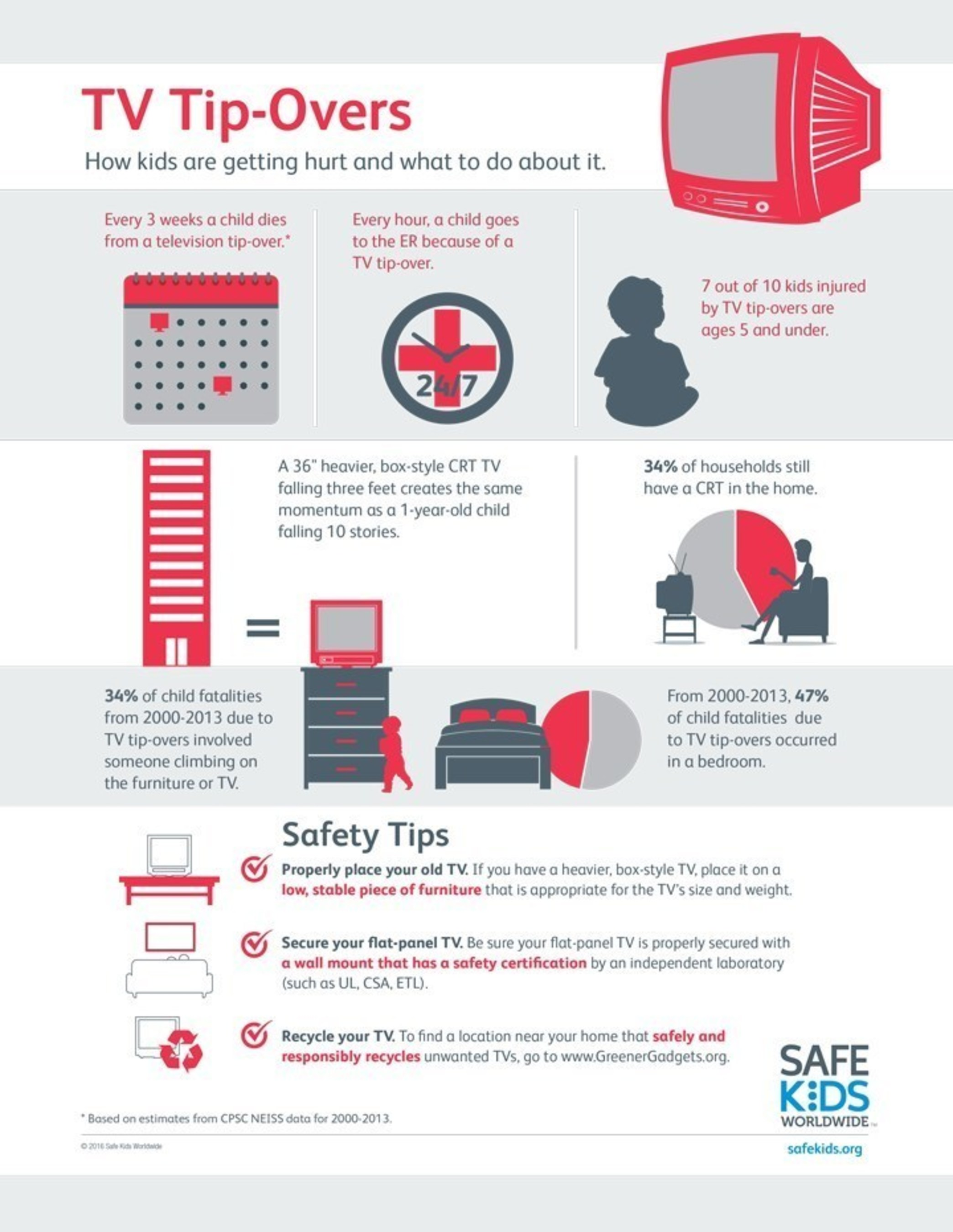 TV Tip-Overs Infographic: How kids are getting hurt and what to do about it.