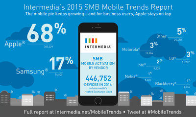 "Intermedia sheds new light on the Apple vs. Android rivalry in its ""2015 Small + Medium Business Mobile Trends Report"""