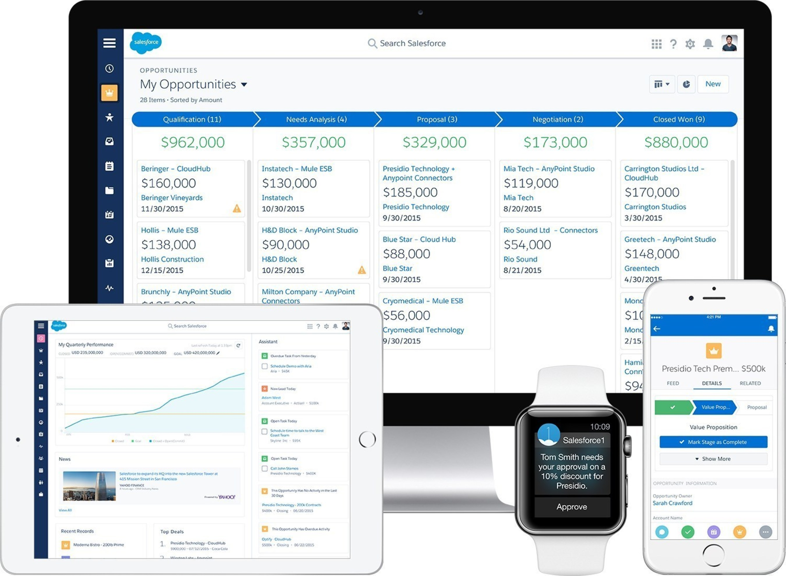 Salesforce Lightning - Experience the Future of CRM Today -- Modern, efficient and intelligent, the new Lightning Experience enables people to work faster, smarter and the way they want