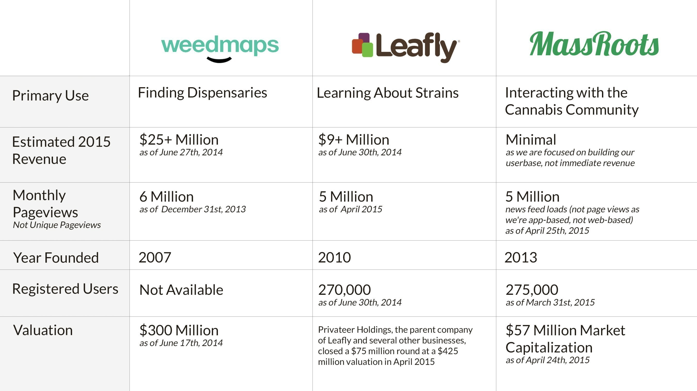MassRoots' closest competitors are Leafly and WeedMaps, a strain resource guide and dispensary locator, respectfully.