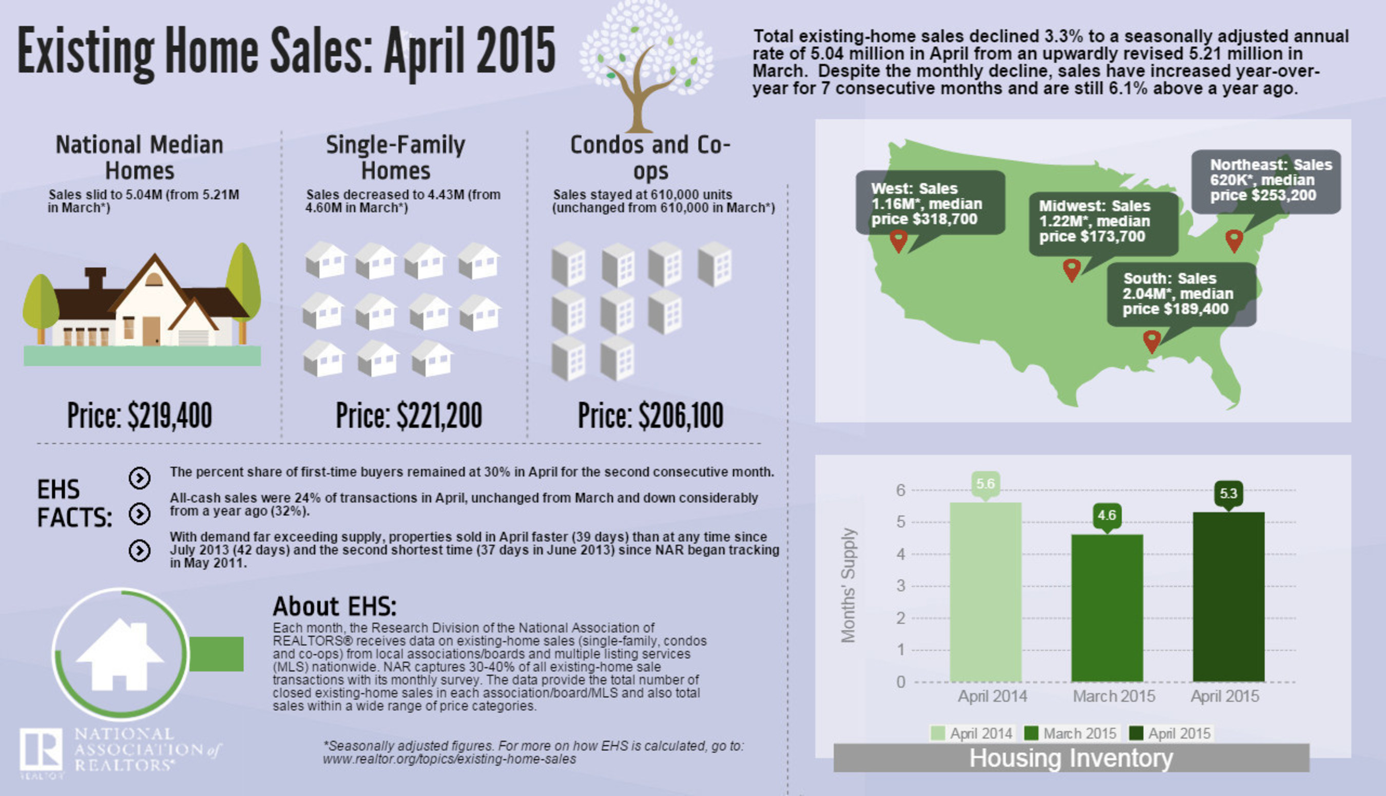 Existing-Home Sales Lose Momentum in April