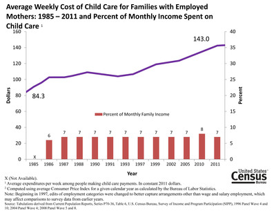 According to the U.S. Census Bureau, child care costs have nearly doubled in the last quarter century while the percentage of families who pay for child care has declined. The percent of family income spent on child care has stayed constant between 1986 and 2011, at around 7 percent, for families who paid for child care, even though the cost of child care has increased over time.  Report: Who's Minding the Kids? Child Care Arrangements: Spring 2011.  (PRNewsFoto/U.S. Census Bureau)