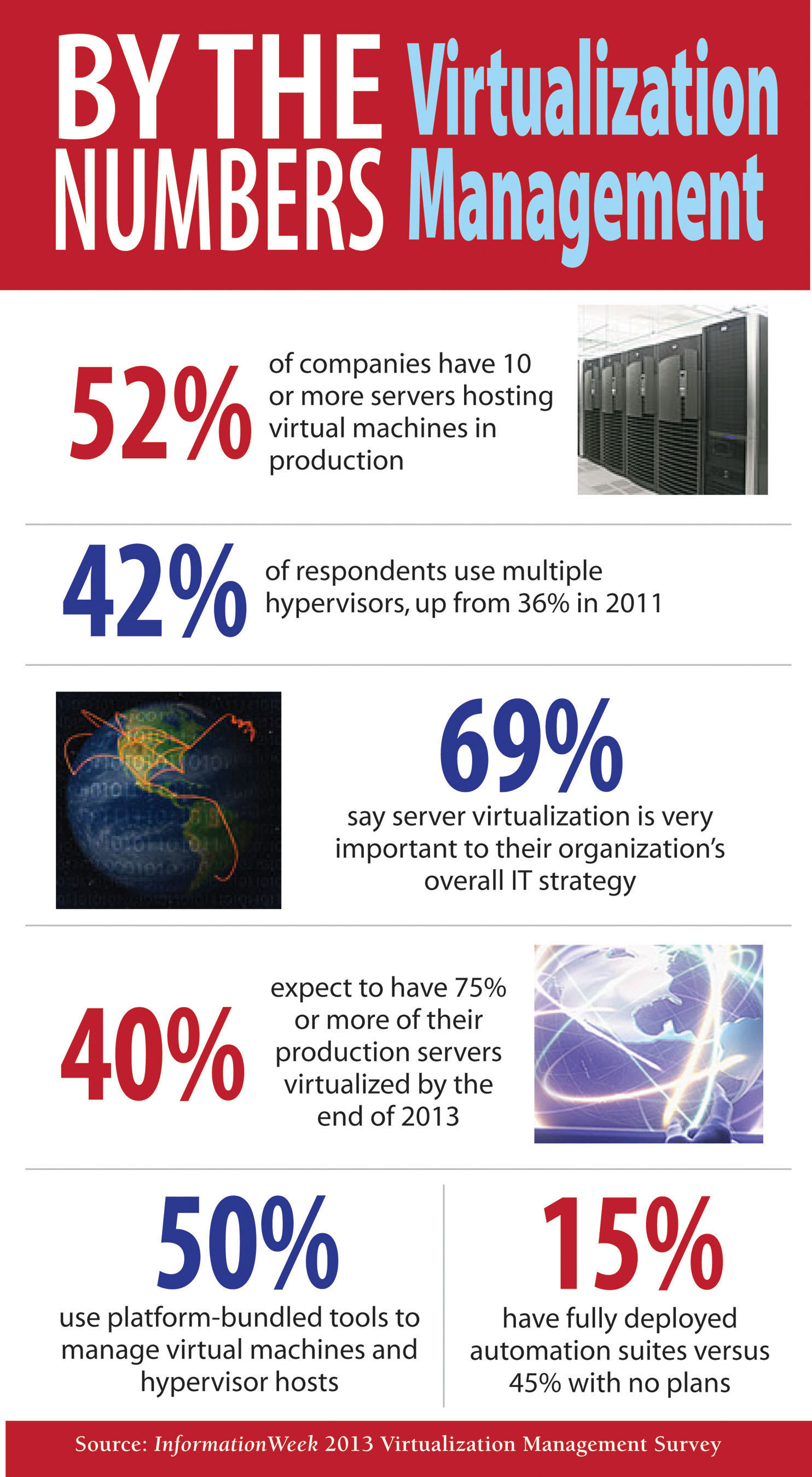 52% Of Companies Have 10 Or More Servers Hosting Virtual Machines In Production, According To New