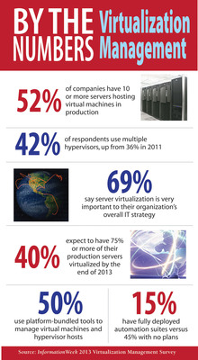 52% of Companies Have 10 Servers Hosting Virtual Machines, Says InformationWeek.  (PRNewsFoto/UBM Tech)