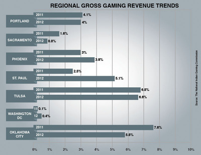 Regional Indian gross gaming revenue trends.